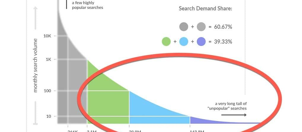 Search Demand Curve graphic, showing 40% of search volume comes from 99% of search queries.